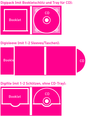 Unterschiede Digisleeve Digipack Digifile